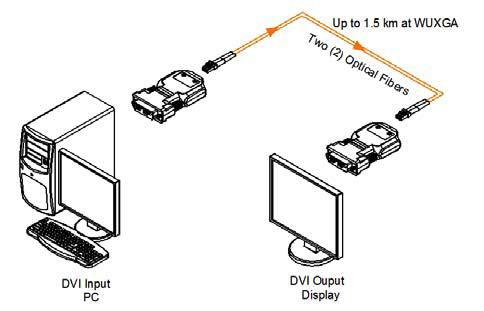 opticis two  2  fiber detachable dvi module  m1