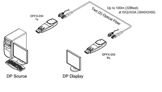 opticis detachable displayport optical module  dpfx
